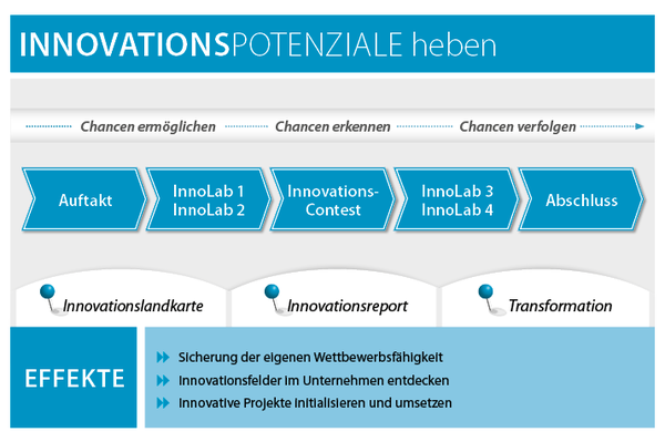 Abläufe Innovationswerkstatt